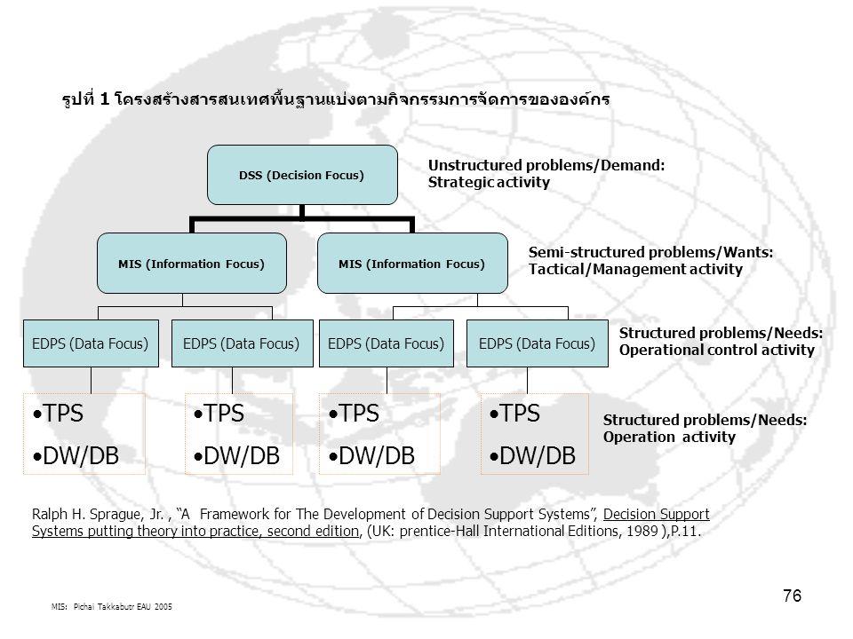 MIS: Pichai Takkabutr EAU 2005 76 รูปที่ 1 โครงสร้างสารสนเทศพื้นฐานแบ่งตามกิจกรรมการจัดการขององค์กร DSS (Decision Focus) MIS (Information Focus) EDPS