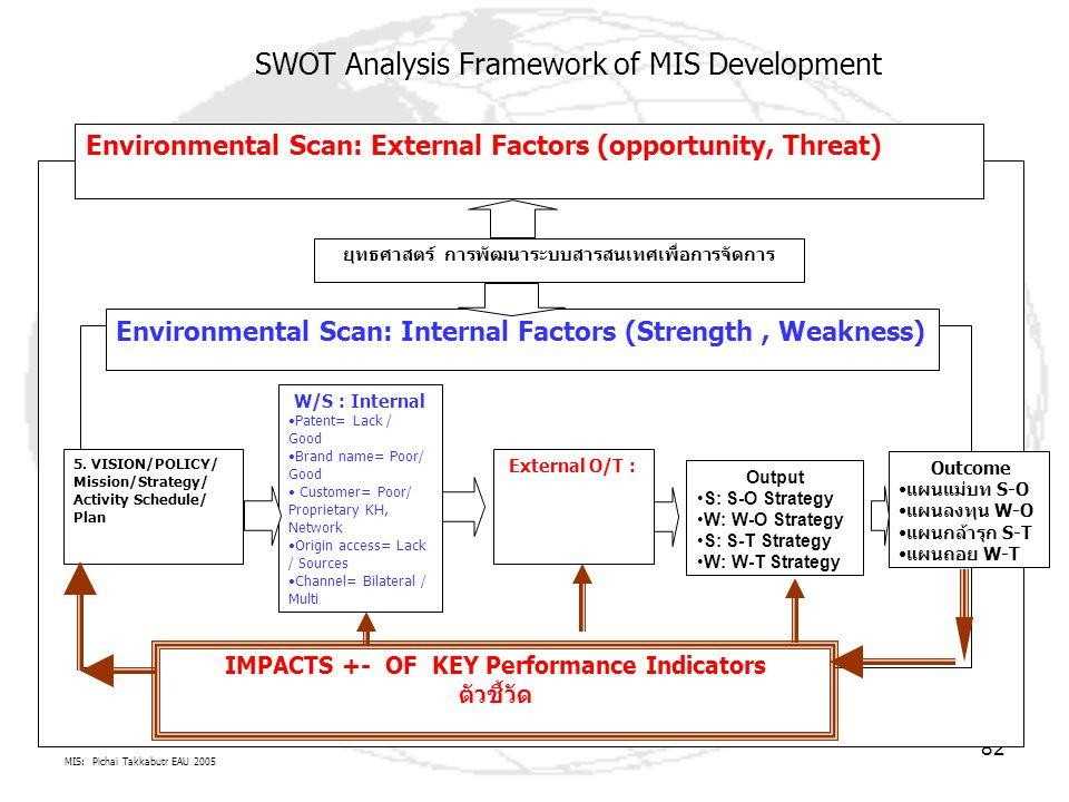 MIS: Pichai Takkabutr EAU 2005 82 Environmental Scan: External Factors (opportunity, Threat) Environmental Scan: Internal Factors (Strength, Weakness)