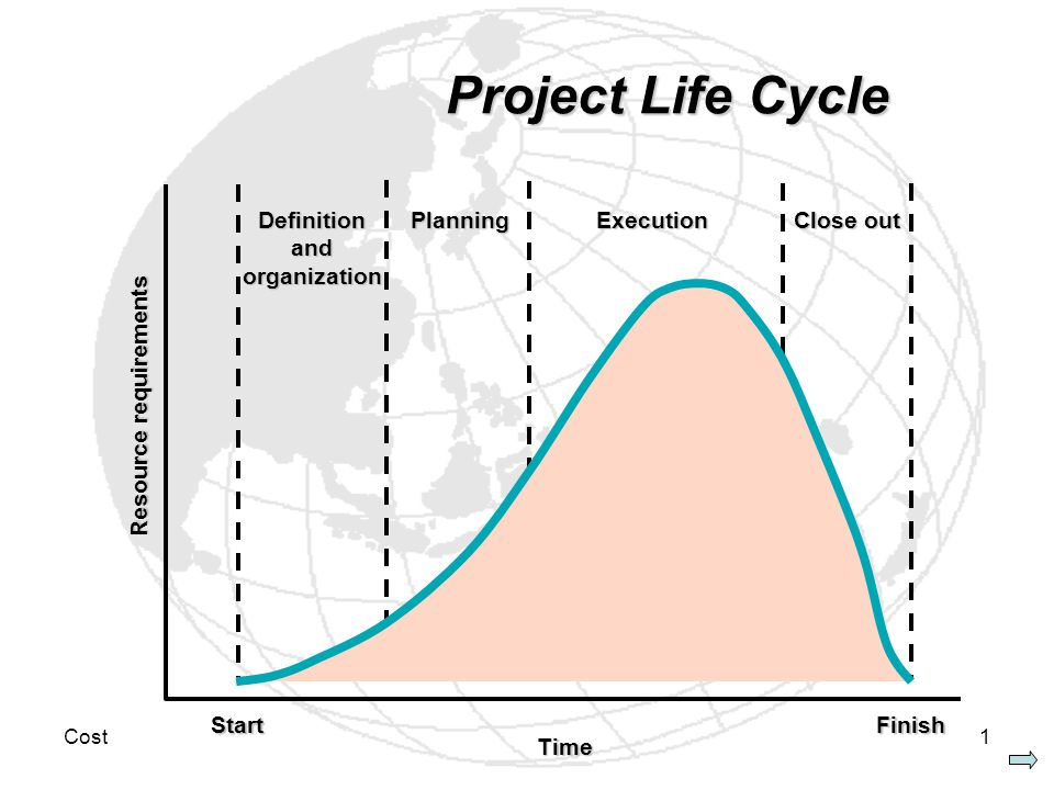 Cost1 Project Life Cycle StartFinish Resource requirements Time Definition and organization Planning Execution Close out