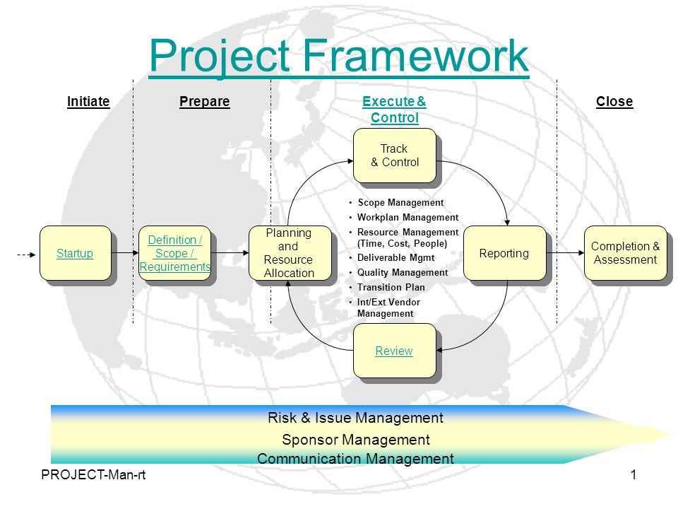 PROJECT-Man-rt1 Project Framework Risk & Issue Management Sponsor Management Communication Management InitiatePrepareExecute & Control Close Startup D