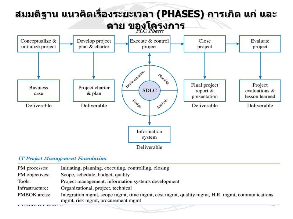 PROJECT-Man-rt2 สมมติฐาน แนวคิดเรื่องระยะเวลา (PHASES) การเกิด แก่ และ ตาย ของโครงการ
