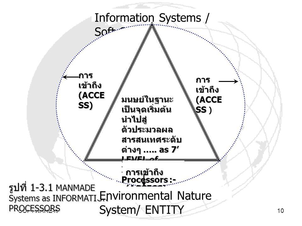 SOFTWARE-rt10 Information Systems / Soft Goods มนษย์ในฐานะ เป็นจุดเริ่มต้น นำไปสู่ ตัวประมวลผล สารสนเทศระดับ ต่างๆ ….. as 7' LEVEL of Information Proc