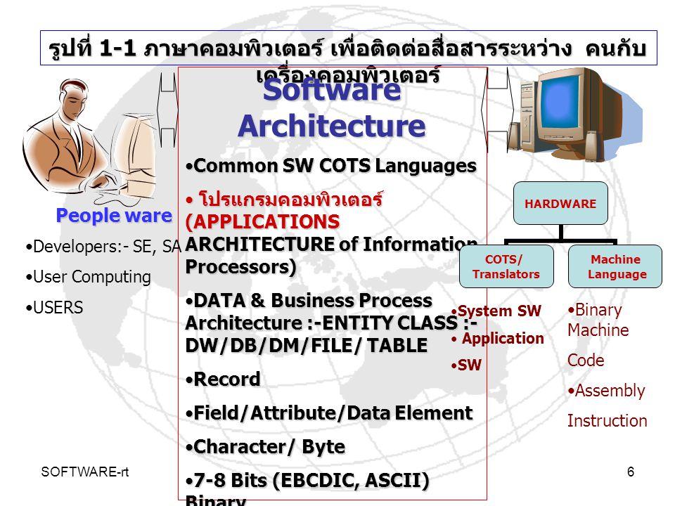 SOFTWARE-rt6 รูปที่ 1-1 ภาษาคอมพิวเตอร์ เพื่อติดต่อสื่อสารระหว่าง คนกับ เครื่องคอมพิวเตอร์ Software Architecture Common SW COTS LanguagesCommon SW COT
