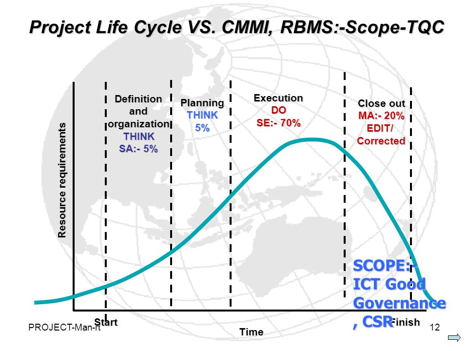 PROJECT-Man-rt12 Project Life Cycle VS.