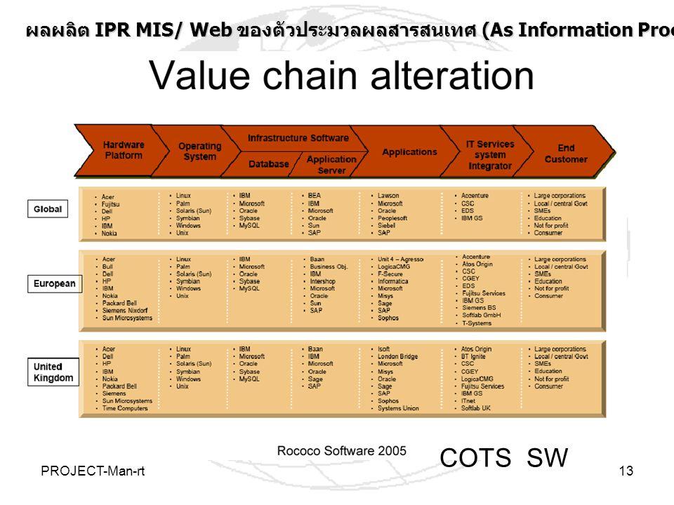 PROJECT-Man-rt13 COTS SW ผลผลิต IPR MIS/ Web ของตัวประมวลผลสารสนเทศ (As Information Processors) ระดับประเทศและโลก