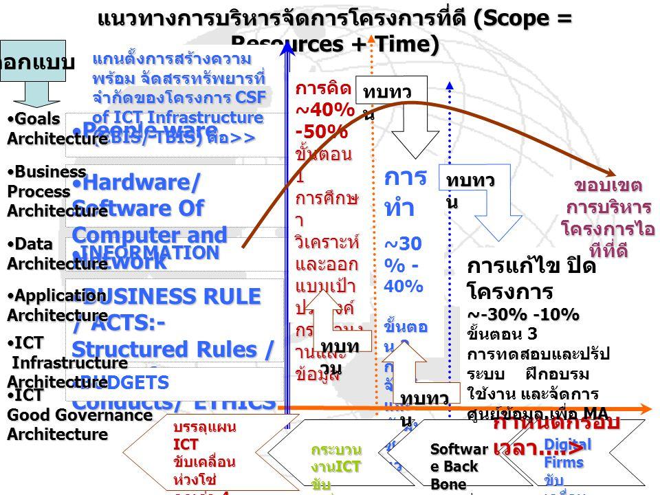 การ ทำ ~30 % - 40% ขั้นตอ น 2 การ จัดทำ และ พัฒนา ซอฟต์ แวร์ แนวทางการบริหารจัดการโครงการที่ดี (Scope = Resources + Time)  INFORMATION  Hardware/ Software Of Computer and Network  People ware  BUSINESS RULE / ACTS:- Structured Rules / Code of Conducts/ ETHICS Digital Firms ขับ เคลื่อน ห่วงโซ่ คุณค่า 1 Softwar e Back Bone ขับเคลื่อ นห่วงโซ่ คุณค่า 2 กระบวน งาน ICT ขับ เคลื่อน ห่วงโซ่ คุณค่า 3 กำหนดกรอบ เวลา ….>  BUDGETS แกนตั้งการสร้างความ พร้อม จัดสรรทรัพยารที่ จำกัดของโครงการ CSF of ICT Infrastructure (CBIS/ TBIS) คือ >> บรรลุแผน ICT ขับเคลื่อน ห่วงโซ่ คุณค่า 4 ส่งเสริม สนับสนุน และ ผลักดัน การบริหาร จัดการที่ดี ตามแผน แม่บท ICT / SISP การแก้ไข ปิด โครงการ ~-30% -10% ขั้นตอน 3 การทดสอบและปรัป ระบบ ฝึกอบรม ใช้งาน และจัดการ ศูนย์ข้อมูล.