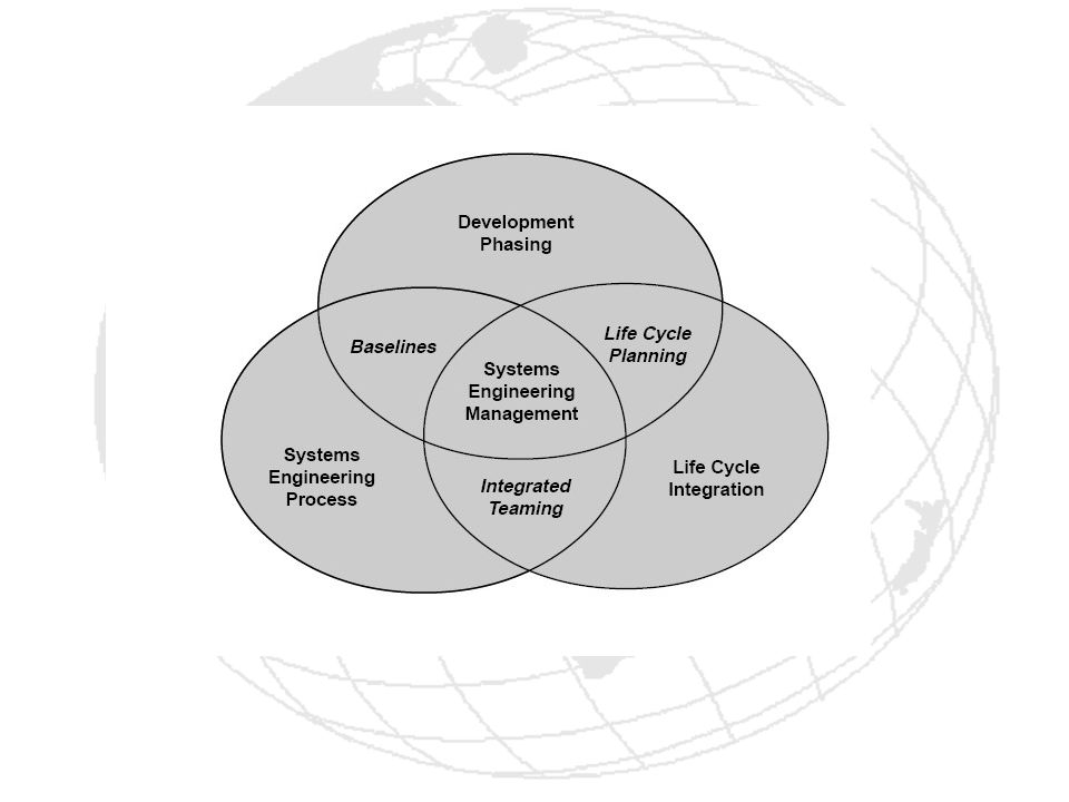 Software Development Life Cycle under the Software Development Life Cycle under the Systems Development Life Cycle (SDLC) in systems engineering and software engineering, is the process of creating or altering systems, and the models and methodologies that people use to develop these systems.