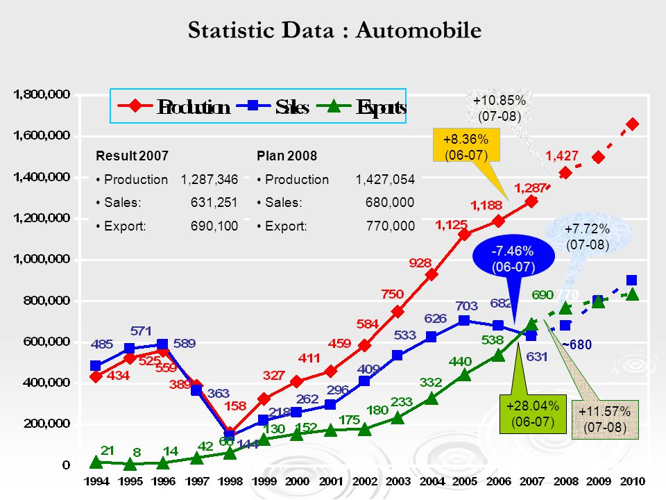 +7.72% (07-08) ~680 770 1,427 Statistic Data : Automobile Result 2007 Production 1,287,346 Sales: 631,251 Export: 690,100 Plan 2008 Production 1,427,0