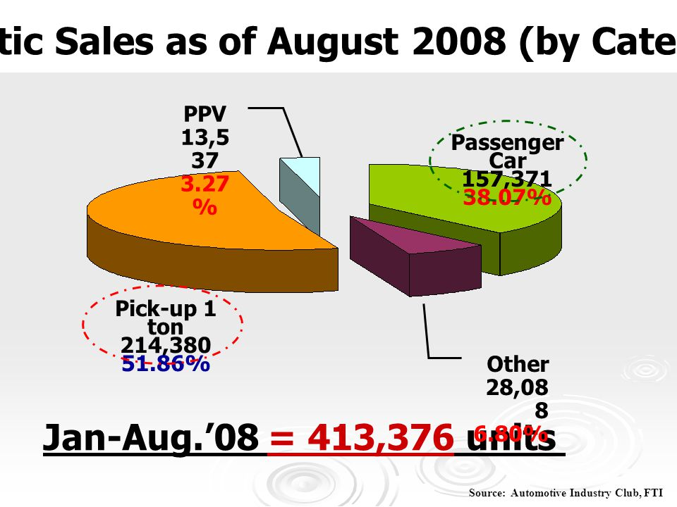 Domestic Sales as of August 2008 (by Categories) Source: Automotive Industry Club, FTI Jan-Aug.'08 = 413,376 units Pick-up 1 ton 214,380 51.86% Other