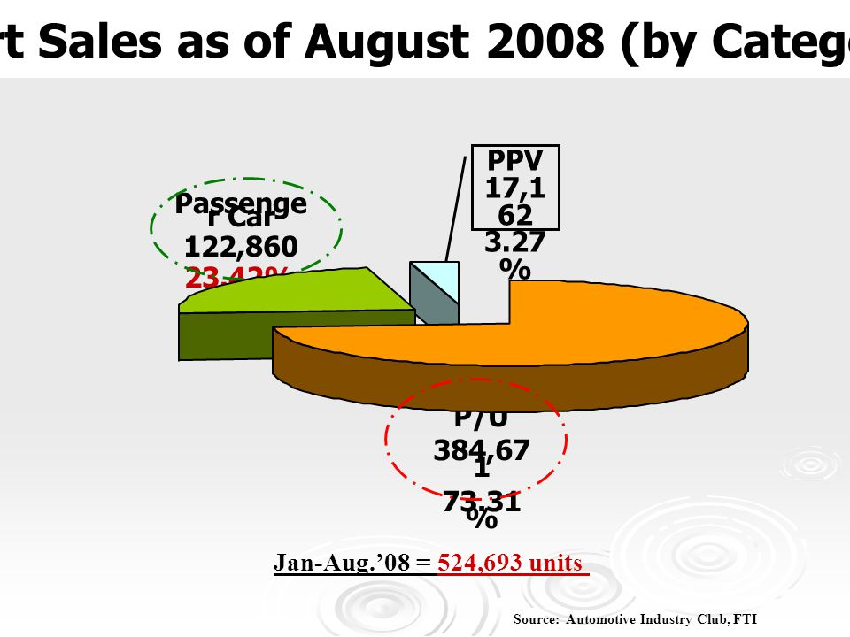 Export Sales as of August 2008 (by Categories) Source: Automotive Industry Club, FTI Jan-Aug.'08 = 524,693 units 1 Ton P/U 384,67 1 73.31 % Passenge r