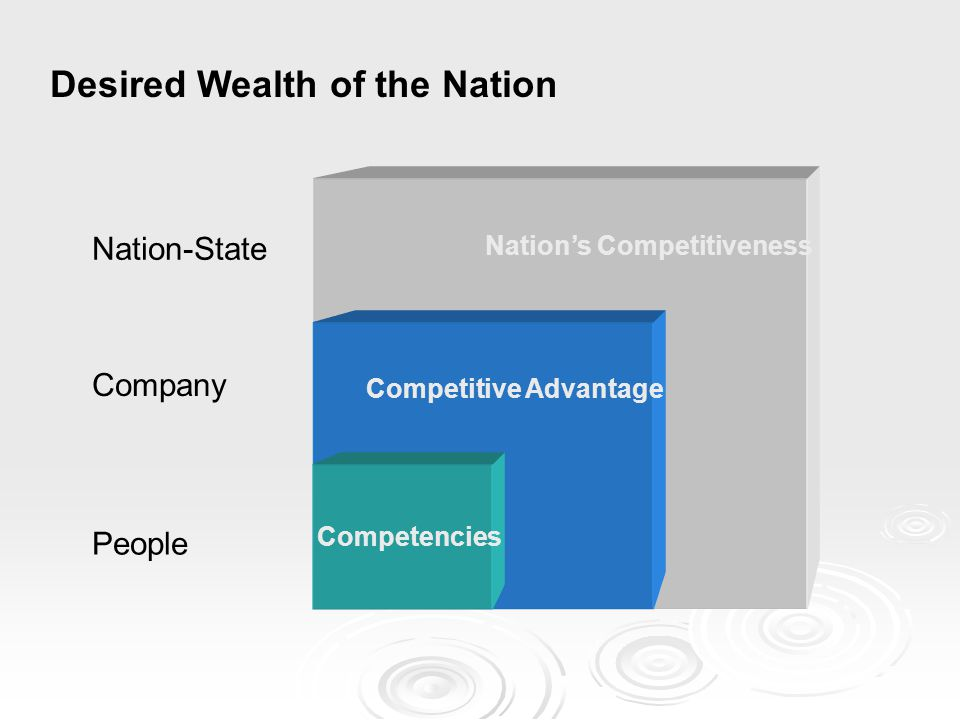 Desired Wealth of the Nation Competencies Competitive Advantage Nation's Competitiveness People Company Nation-State