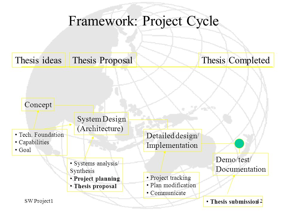SW Project112 Framework: Project Cycle Thesis ideasThesis ProposalThesis Completed Concept System Design (Architecture) Detailed design/ Implementation Demo/test/ Documentation Tech.