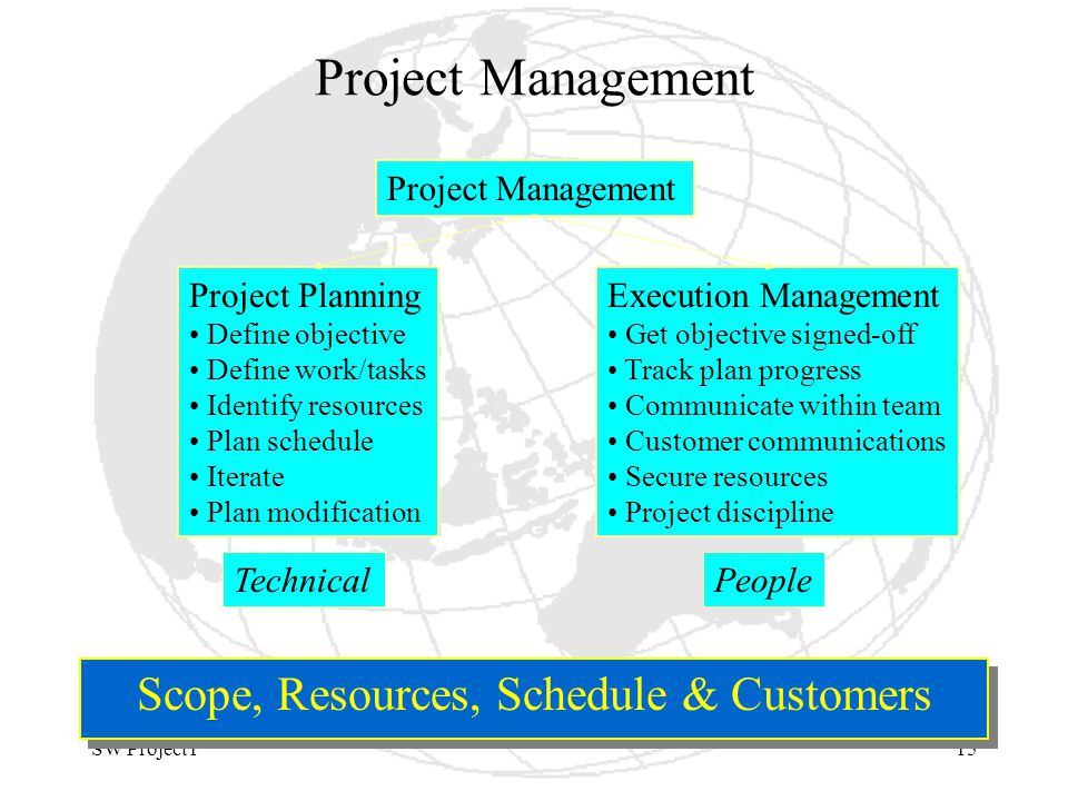 SW Project115 Project Management Scope, Resources, Schedule & Customers Project Management Project Planning Define objective Define work/tasks Identify resources Plan schedule Iterate Plan modification Execution Management Get objective signed-off Track plan progress Communicate within team Customer communications Secure resources Project discipline TechnicalPeople