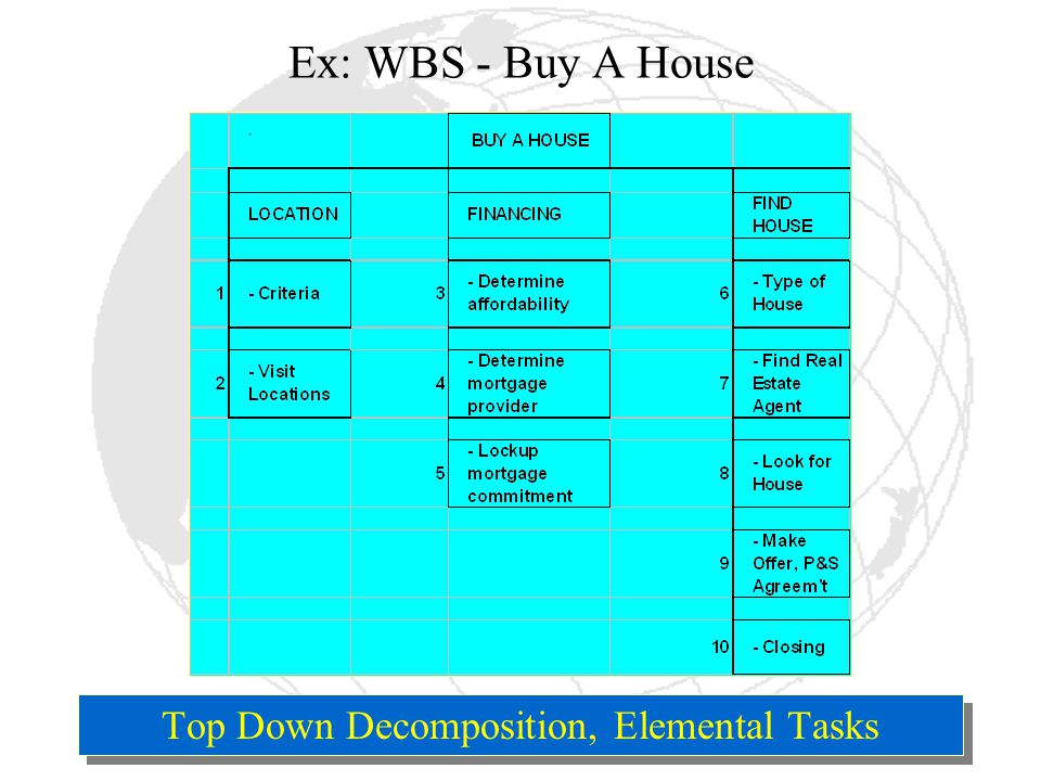 SW Project118 Ex: WBS - Buy A House Top Down Decomposition, Elemental Tasks
