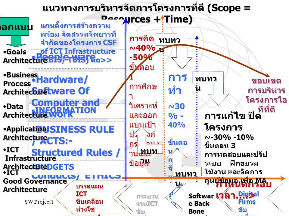 SW Project12 การ ทำ ~30 % - 40% ขั้นตอ น 2 การ จัดทำ และ พัฒนา ซอฟต์ แวร์ แนวทางการบริหารจัดการโครงการที่ดี (Scope = Resources + Time)  INFORMATION 