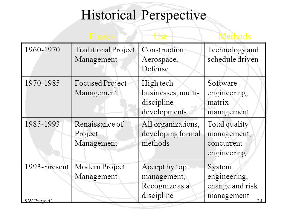 SW Project124 Historical Perspective 1960-1970Traditional Project Management Construction, Aerospace, Defense Technology and schedule driven 1970-1985Focused Project Management High tech businesses, multi- discipline developments Software engineering, matrix management 1985-1993Renaissance of Project Management All organizations, developing formal methods Total quality management, concurrent engineering 1993- presentModern Project Management Accept by top management, Recognize as a discipline System engineering, change and risk management PhasesUseMethods