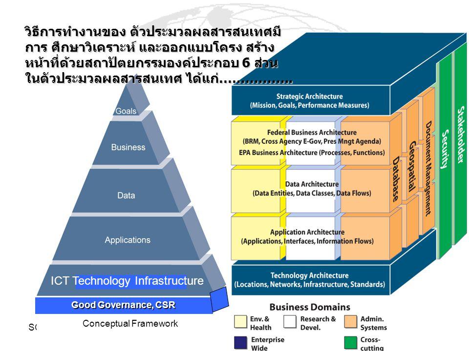 SOFTWARE-rt2 Conceptual Framework Good Governance, CSR ICT Technology Infrastructure วิธีการทำงานของ ตัวประมวลผลสารสนเทศมี การ ศึกษาวิเคราะห์ และออกแบ