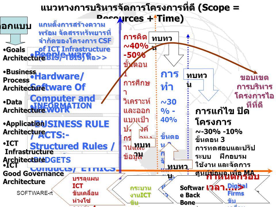 SOFTWARE-rt4 An enterprise architecture (EA) สถาปัตยกรรม องค์กรสมัยใหม่ หมายถึง การกำหนดกรอบอำนาจหน้าที่ความรับผิดชอบของ องค์ประกอบ ส่วนต่างๆภายในองค์กร และธรรมชาติ สิ่งแวดล้อมภายนอกองค์กร ที่มีความสัมพันธ์ เกี่ยวข้อง กัน เพื่อการสร้างห่วงโซ่คุณค่าเพิ่ม (Value Chain) ที่ ส่งเสริม และสนับสนุนซึ่งกันและกัน การกำหนดกรอบอำนาจหน้าที่ความรับผิดชอบของ องค์ประกอบ ส่วนต่างๆภายในองค์กร และธรรมชาติ สิ่งแวดล้อมภายนอกองค์กร ที่มีความสัมพันธ์ เกี่ยวข้อง กัน เพื่อการสร้างห่วงโซ่คุณค่าเพิ่ม (Value Chain) ที่ ส่งเสริม และสนับสนุนซึ่งกันและกัน ทั้งนี้ องค์ประกอบของส่วนต่างๆขององค์กร และ สิ่งแวดล้อม มีวิวัฒนาการ ประกอบเข้าด้วยกันเป็นองค์ รวม เพื่อทำหน้าที่ กำหนดเป้าประสงค์ (Goals) กระบวนงาน (Business Process) สารสนเทศ (Business Information) โปรแกรมคอมพิวเตอร์ (Software Applications) โครงสร้างพื้นฐาน เทคโนโลยีสารสนเทศและการสื่อสาร (ICT Infrastructures) และการบริหารจัดการที่ดดี (ICT Good Governance) ทั้งนี้ องค์ประกอบของส่วนต่างๆขององค์กร และ สิ่งแวดล้อม มีวิวัฒนาการ ประกอบเข้าด้วยกันเป็นองค์ รวม เพื่อทำหน้าที่ กำหนดเป้าประสงค์ (Goals) กระบวนงาน (Business Process) สารสนเทศ (Business Information) โปรแกรมคอมพิวเตอร์ (Software Applications) โครงสร้างพื้นฐาน เทคโนโลยีสารสนเทศและการสื่อสาร (ICT Infrastructures) และการบริหารจัดการที่ดดี (ICT Good Governance) An enterprise architecture (EA) Theory