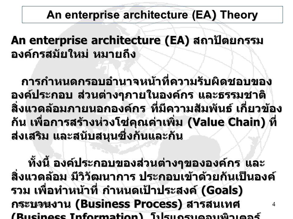 SOFTWARE-rt4 An enterprise architecture (EA) สถาปัตยกรรม องค์กรสมัยใหม่ หมายถึง การกำหนดกรอบอำนาจหน้าที่ความรับผิดชอบของ องค์ประกอบ ส่วนต่างๆภายในองค์