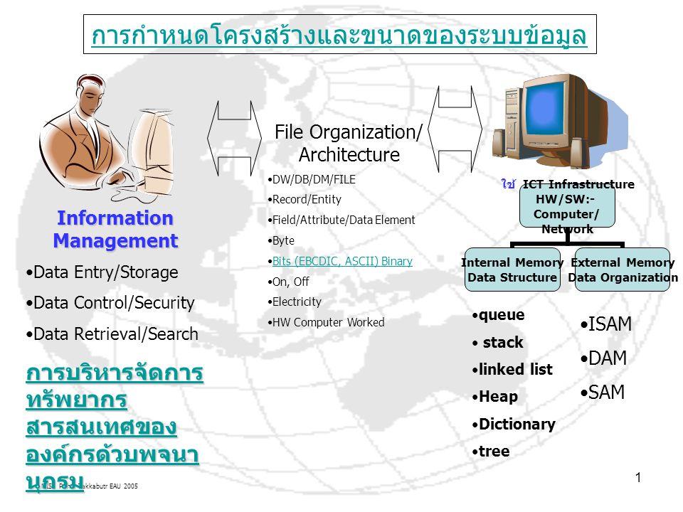 MIS: Pichai Takkabutr EAU 2005 1 การกำหนดโครงสร้างและขนาดของระบบข้อมูล File Organization/ Architecture DW/DB/DM/FILE Record/Entity Field/Attribute/Dat