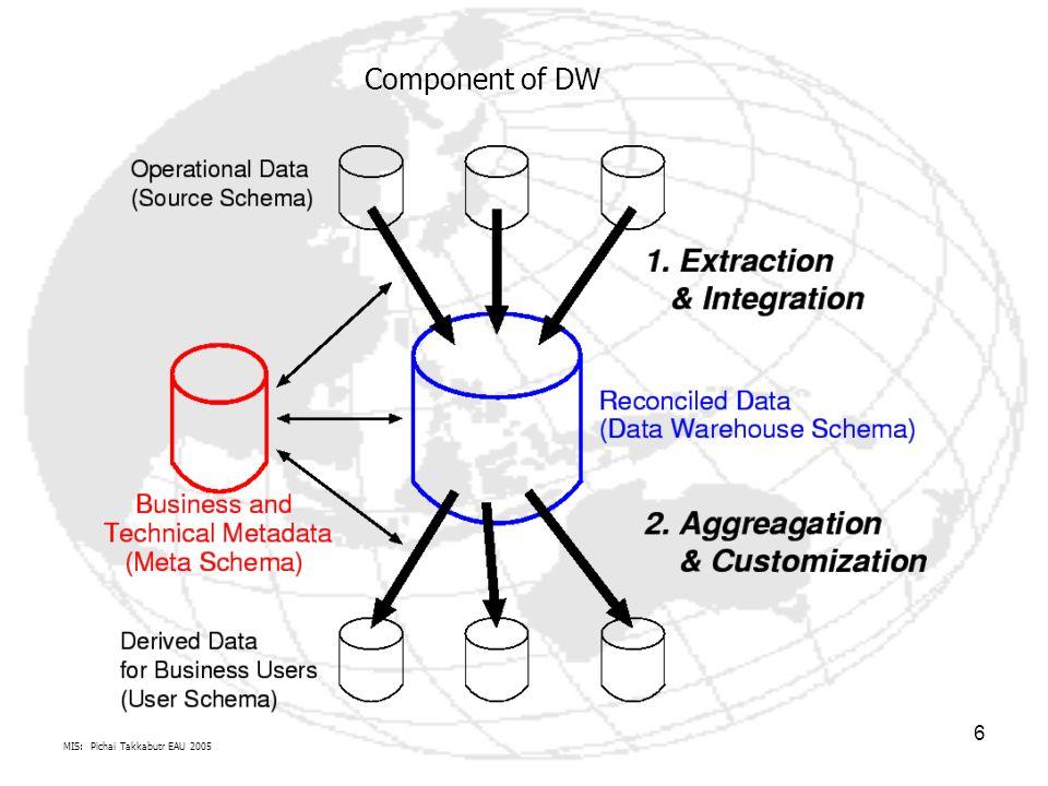 MIS: Pichai Takkabutr EAU 2005 17 ในสาขาวิทยาการคอมพิวเตอร์ โครงสร้างข้อมูลเป็นวิธีการจัดเก็บข้อมูลในคอมพิวเตอร์เพื่อให้ สามารถใช้งานได้อย่างมีประสิทธิภาพ บ่อยครั้งที่การเลือกโครงสร้างข้อมูลที่เหมาะสมจะทำให้ เราสามารถเลือกใช้อัลกอริทึมที่มีประสิทธิภาพไปพร้อมกันได้ การเลือกโครงสร้างข้อมูลนั้นโดย ส่วนใหญ่แล้วจะเริ่มต้นจากการเลือกโครงสร้างข้อมูลนามธรรม โครงสร้างข้อมูลที่ออกแบบเป็น อย่างดีจะสามารถรองรับการประมวลผลที่หนักหน่วงโดยใช้ทรัพยากรที่น้อยที่สุดเท่าที่จะเป็นไป ได้ ทั้งในแง่ของเวลาและหน่วยความจำวิทยาการคอมพิวเตอร์อัลกอริทึมโครงสร้างข้อมูลนามธรรม โครงสร้างข้อมูลแต่ละแบบจะเหมาะสมกับงานที่แตกต่างกัน และโครงสร้างข้อมูลบางแบบก็ ออกแบบมาสำหรับบางงานโดยเฉพาะ อย่างเช่น ต้นไม้แบบบีจะเหมาะสำหรับระบบงานฐานข้อมูลต้นไม้แบบบีฐานข้อมูล ในกระบวนการออกแบบโปรแกรมคอมพิวเตอร์ การเลือกโครงสร้างข้อมูลเป็นสิ่งสำคัญอันดับแรก ที่ต้องคำนึงถึง ซึ่งจากการพัฒนาระบบงานใหญ่ๆได้แสดงให้เห็นว่า ความยากในการพัฒนาและ ประสิทธิภาพของระบบจะขึ้นอยู่กับโครงสร้างข้อมูลที่เลือกใช้อย่างมาก หลังจากตัดสินใจเลือก โครงสร้างข้อมูลที่จะใช้แล้วก็มักจะทราบถึงอัลกอริทึมที่ต้องใช้ได้ทันที แต่ในบางครั้งก็อาจจะ กลับกัน คือ การประมวลผลที่สำคัญๆของโปรแกรมได้มีการใช้อัลกอริทึมที่ต้องใช้โครงสร้าง ข้อมูลบางแบบโดยเฉพาะ จึงจะทำงานได้เต็มประสิทธิภาพ ถึงอย่างไรก็ตาม ไม่ว่าจะเลือก โครงสร้างข้อมูลด้วยวิธีการใด โครงสร้างข้อมูลที่เหมาะสมก็เป็นสิ่งที่สำคัญมากอยู่ดีโปรแกรมคอมพิวเตอร์ แนวความคิดในเรื่องโครงสร้างข้อมูลนี้ส่งผล กับการพัฒนาวิธีการมาตรฐานต่างๆในการออกแบบ และเขียนโปรแกรม หลายภาษาโปรแกรมนั้นได้พัฒนารวมเอาโครงสร้างข้อมูลนี้ไว้เป็นส่วนหนึ่ง ของระบบโปรแกรม เพื่อประโยชน์ในการใช้ซ้ำ