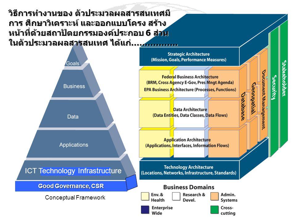 Conceptual Framework Good Governance, CSR ICT Technology Infrastructure วิธีการทำงานของ ตัวประมวลผลสารสนเทศมี การ ศึกษาวิเคราะห์ และออกแบบโครง สร้าง ห