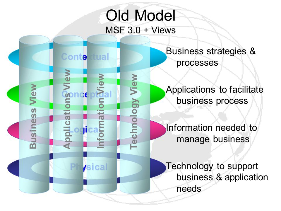 Business strategies & processes Applications to facilitate business process Information needed to manage business Technology to support business & application needs Contextual Conceptual Logical Physical Business View Applications View Information View Technology View Old Model MSF 3.0 + Views