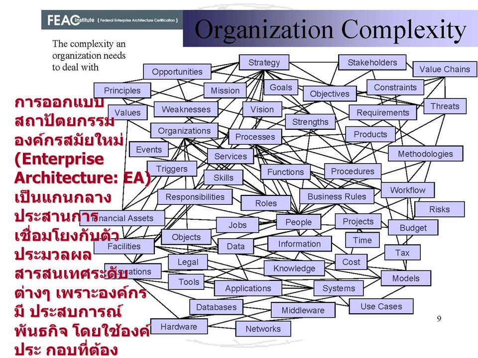 การออกแบบ สถาปัตยกรรม องค์กรสมัยใหม่ (Enterprise Architecture: EA) เป็นแกนกลาง ประสานการ เชื่อมโยงกับตัว ประมวลผล สารสนเทศระดับ ต่างๆ เพราะองค์กร มี ป