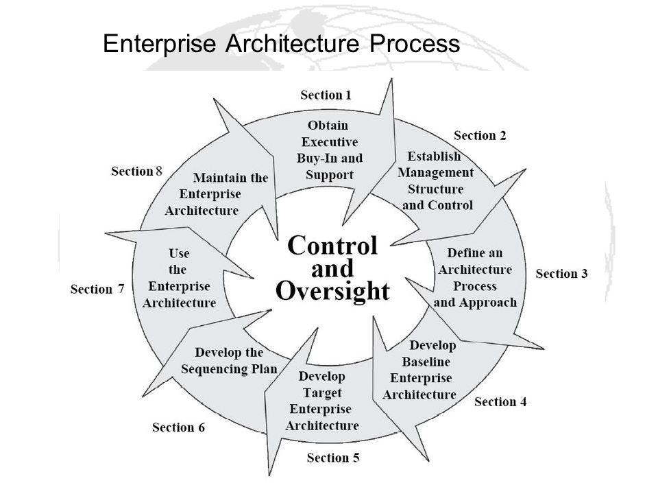 Enterprise Architecture Process
