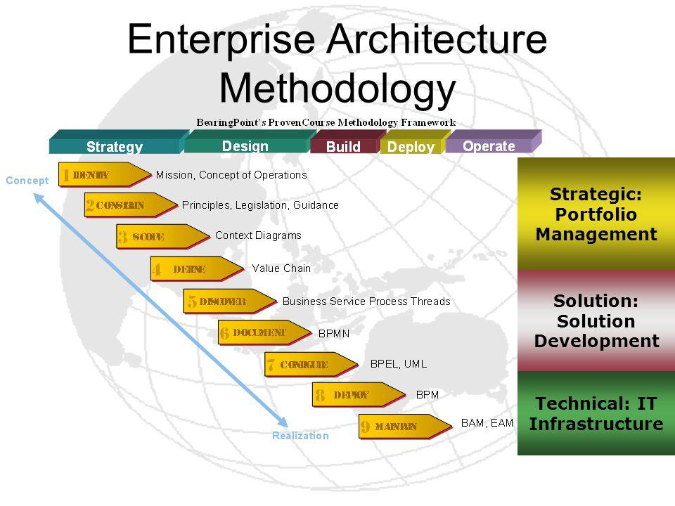 Enterprise Architecture Methodology Technical: IT Infrastructure Solution: Solution Development Strategic: Portfolio Management