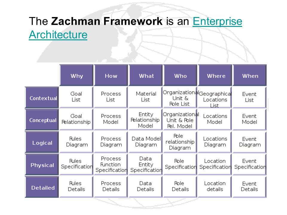 The Zachman Framework is an Enterprise ArchitectureEnterprise Architecture