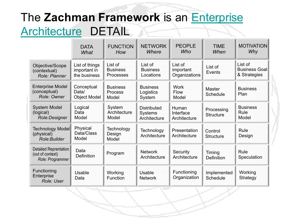 The Zachman Framework is an Enterprise Architecture DETAILEnterprise Architecture