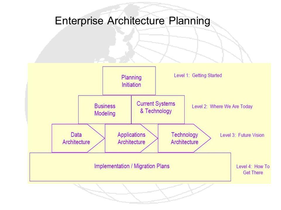 Enterprise Architecture Planning