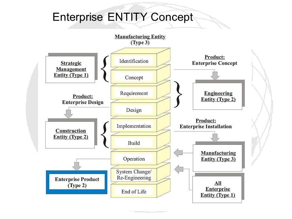 Enterprise ENTITY Concept