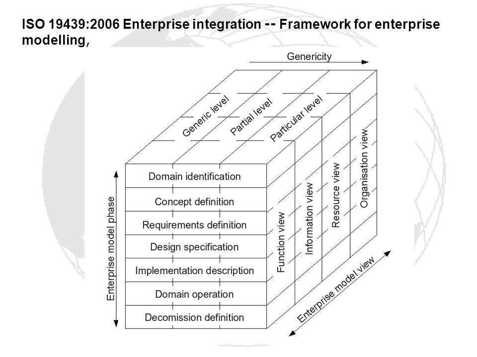 ISO 19439:2006 Enterprise integration -- Framework for enterprise modelling,