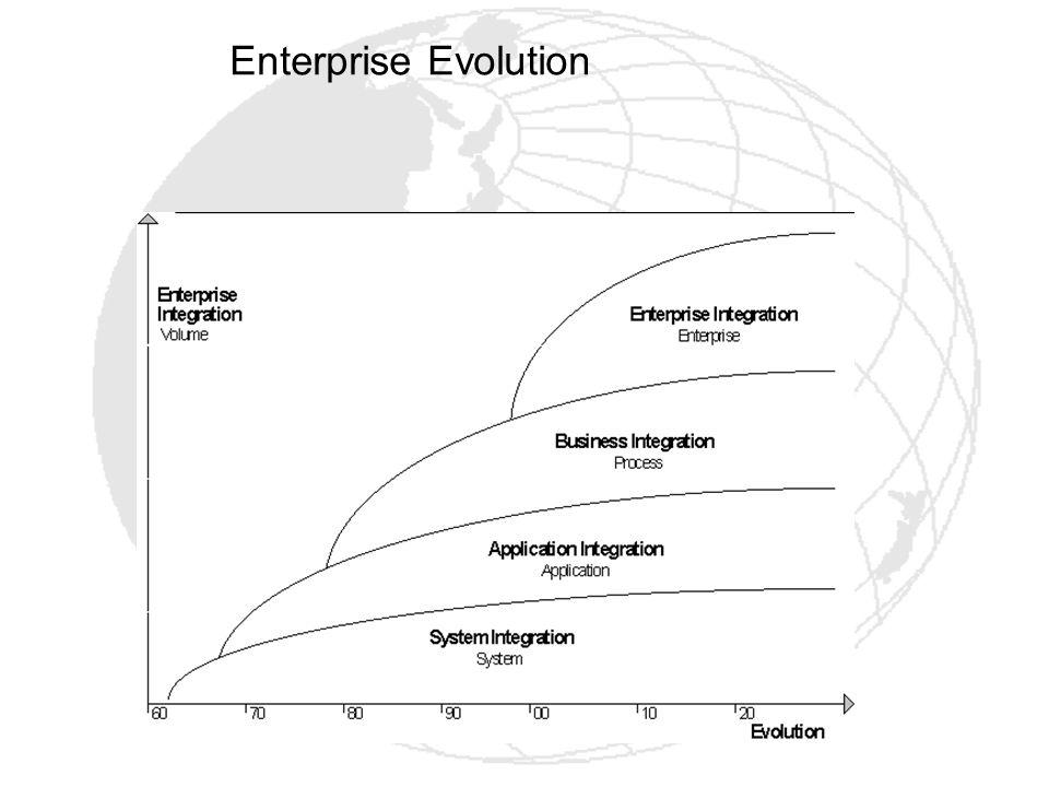 Enterprise Evolution