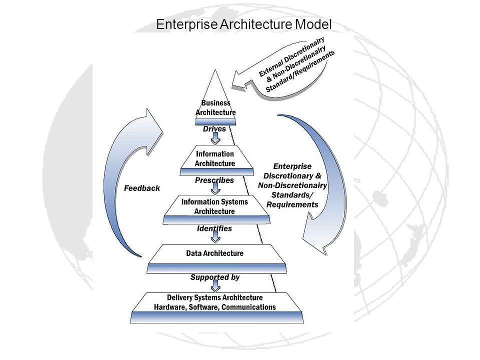 Enterprise Architecture Model
