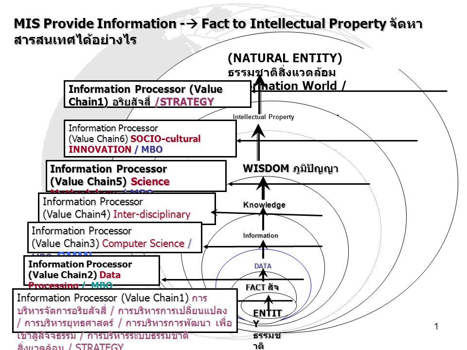 1 (NATURAL ENTITY) ธรรมชาติสิ่งแวดล้อม Information World / Knowledge Society Intellectual Property Information Processor (Value Chain1) อริยสัจสี่ /STRATEGY WISDOM ภูมิปัญญา WISDOM ภูมิปัญญา Information Processor (Value Chain6) SOCIO-cultural INNOVATION / MBO Knowledge Information Processor (Value Chain5) Science Methodology / MBO Information Information Information Processor (Value Chain4) Inter-disciplinary RESEARCH / MBO DATA Information Processor (Value Chain3) Computer Science / MBO CMMI FACT สัจ จธรรม Information Processor (Value Chain2) Data Processing / MBO ENTIT Y ธรรมช าติ สิ่งแวด ล้อม Information Processor (Value Chain1) การ บริหารจัดการอริยสัจสี่ / การบริหารการเปลี่ยนแปลง / การบริหารยุทธศาสตร์ / การบริหารการพัฒนา เพื่อ เข้าสู่สัจจธรรม / การบริหารระบบธรรมชาติ สิ่งแวดล้อม / STRATEGY MIS Provide Information -  Fact to Intellectual Property จัดหา สารสนเทศได้อย่างไร