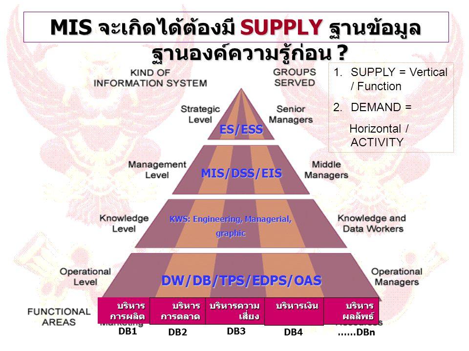 MIS จะเกิดได้ต้องมี SUPPLY ฐานข้อมูล ฐานองค์ความรู้ก่อน ? DW/DB/TPS/EDPS/OAS KWS: Engineering, Managerial, graphic MIS/DSS/EIS ES/ESS บริหาร การผลิต บ