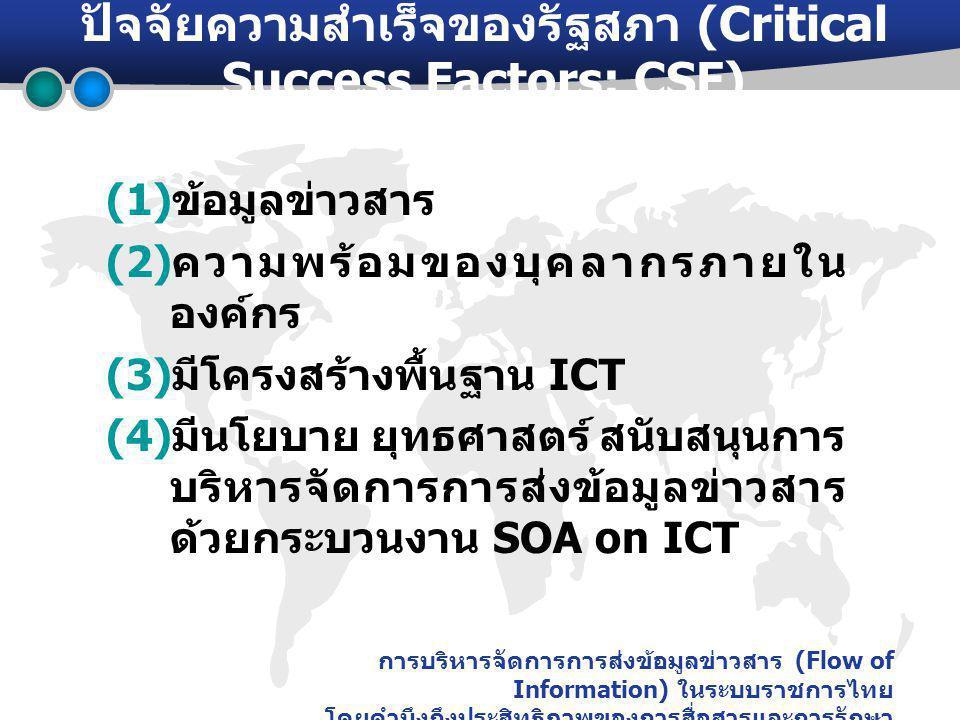 การบริหารจัดการการส่งข้อมูลข่าวสาร (Flow of Information) ในระบบราชการไทย โดยคำนึงถึงประสิทธิภาพของการสื่อสารและการรักษา ความปลอดภัย ปัจจัยความสำเร็จของรัฐสภา (Critical Success Factors: CSF) (1) ข้อมูลข่าวสาร (2) ความพร้อมของบุคลากรภายใน องค์กร (3) มีโครงสร้างพื้นฐาน ICT (4) มีนโยบาย ยุทธศาสตร์ สนับสนุนการ บริหารจัดการการส่งข้อมูลข่าวสาร ด้วยกระบวนงาน SOA on ICT