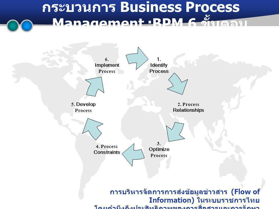 การบริหารจัดการการส่งข้อมูลข่าวสาร (Flow of Information) ในระบบราชการไทย โดยคำนึงถึงประสิทธิภาพของการสื่อสารและการรักษา ความปลอดภัย กระบวนการ Business Process Management :BPM 6 ขั้นตอน 6.