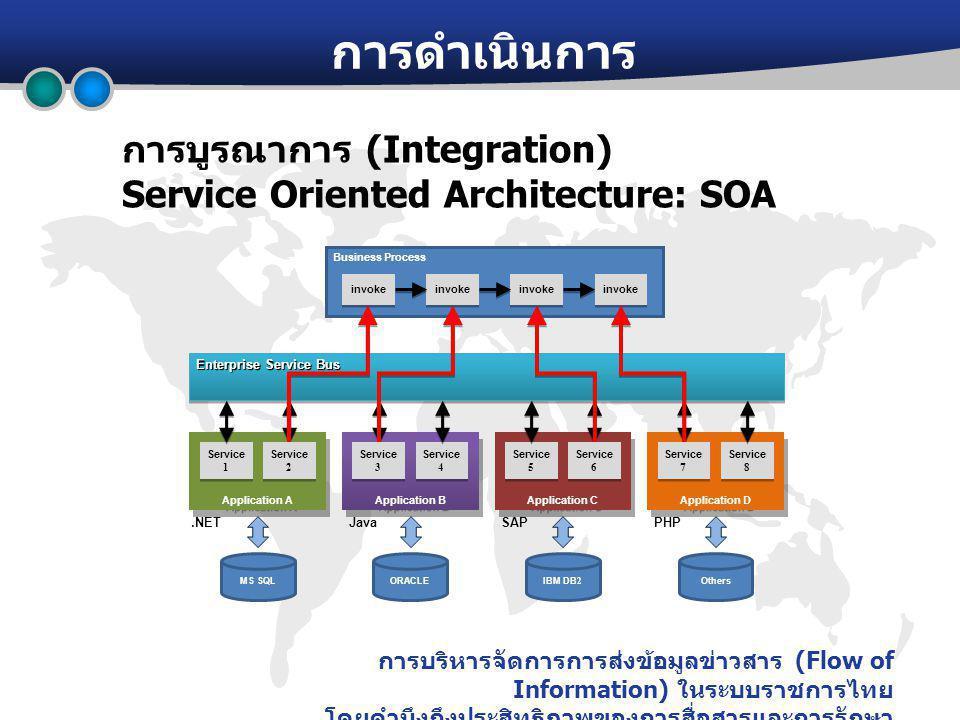 การบริหารจัดการการส่งข้อมูลข่าวสาร (Flow of Information) ในระบบราชการไทย โดยคำนึงถึงประสิทธิภาพของการสื่อสารและการรักษา ความปลอดภัย การดำเนินการ การบูรณาการ (Integration) Service Oriented Architecture: SOA Enterprise Service Bus Business Process Application A Application B Service 1 MS SQL Application C Application D Service 4 Service 5 Service 8 invoke Service 3 Service 2 Service 6 Service 7 ORACLEIBM DB2Others.NETJavaPHPSAP