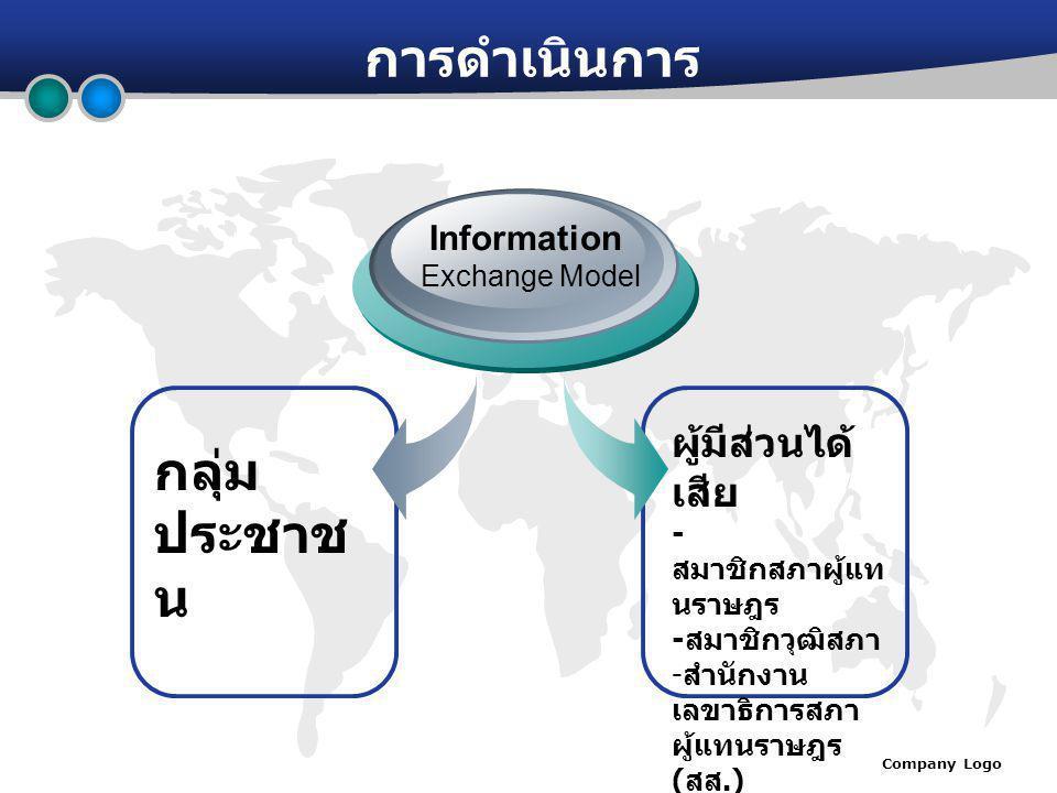 Company Logo การดำเนินการ กลุ่ม ประชาช น Information Exchange Model ผู้มีส่วนได้ เสีย - สมาชิกสภาผู้แท นราษฎร - สมาชิกวุฒิสภา - สำนักงาน เลขาธิการสภา ผู้แทนราษฎร ( สส.) - สำนักงาน เลขาธิการ วุฒิสภา ( สว.)