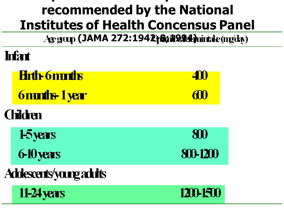 Optimal calcium requirements recommended by the National Institutes of Health Concensus Panel (JAMA 272:1942-8;1994)