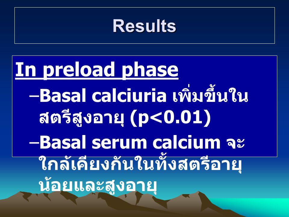 Results In preload phase –Basal calciuria เพิ่มขึ้นใน สตรีสูงอายุ (p<0.01) –Basal serum calcium จะ ใกล้เคียงกันในทั้งสตรีอายุ น้อยและสูงอายุ