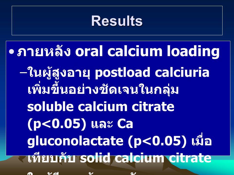 Results ภายหลัง oral calcium loading – ในผู้สูงอายุ postload calciuria เพิ่มขึ้นอย่างชัดเจนในกลุ่ม soluble calcium citrate (p<0.05) และ Ca gluconolactate (p<0.05) เมื่อ เทียบกับ solid calcium citrate – ในผู้มีอายุน้อยพบลักษณะ เช่นเดียวกับผู้สูงอายุ แต่ไม่มี นัยสำคัญ