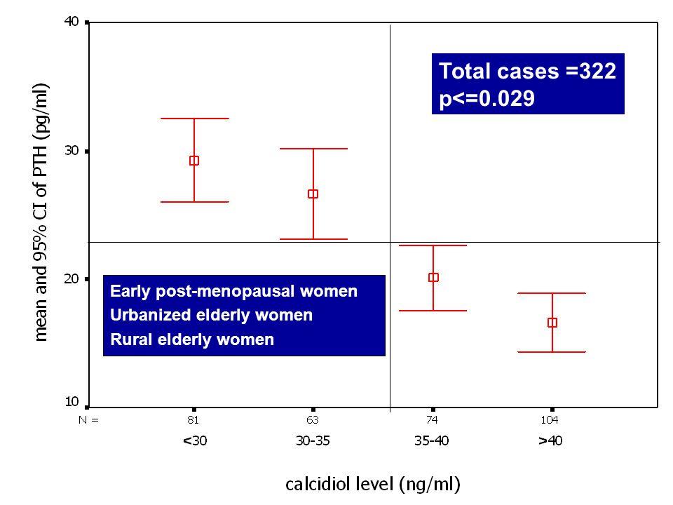 Total cases =322 p<=0.029 Early post-menopausal women Urbanized elderly women Rural elderly women