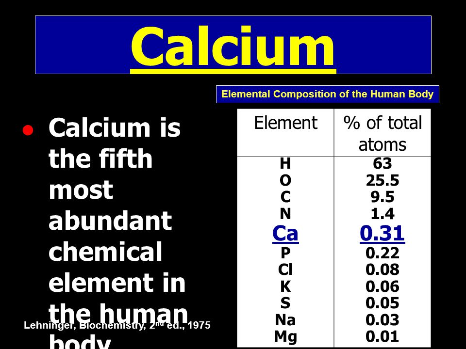 Calcium is the fifth most abundant chemical element in the human body Element% of total atoms H O C N Ca P Cl K S Na Mg 63 25.5 9.5 1.4 0.31 0.22 0.08