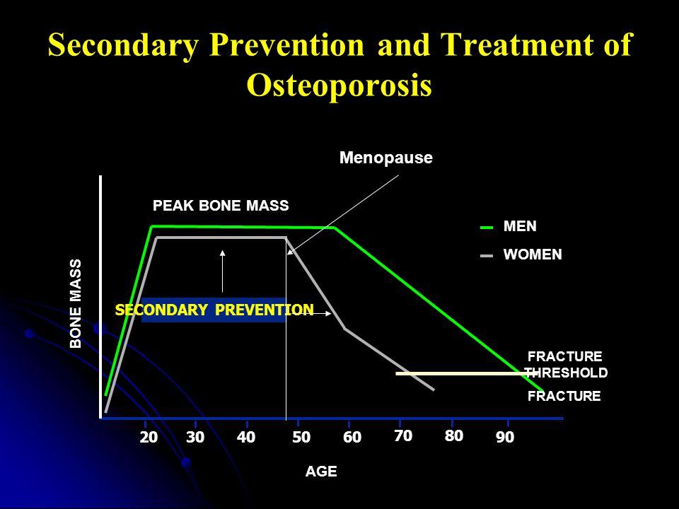 WOMEN MEN 50302060 PEAK BONE MASS BONE MASS AGE SECONDARY PREVENTION 40 7080 FRACTURE THRESHOLD FRACTURE 90 Menopause Secondary Prevention and Treatment of Osteoporosis
