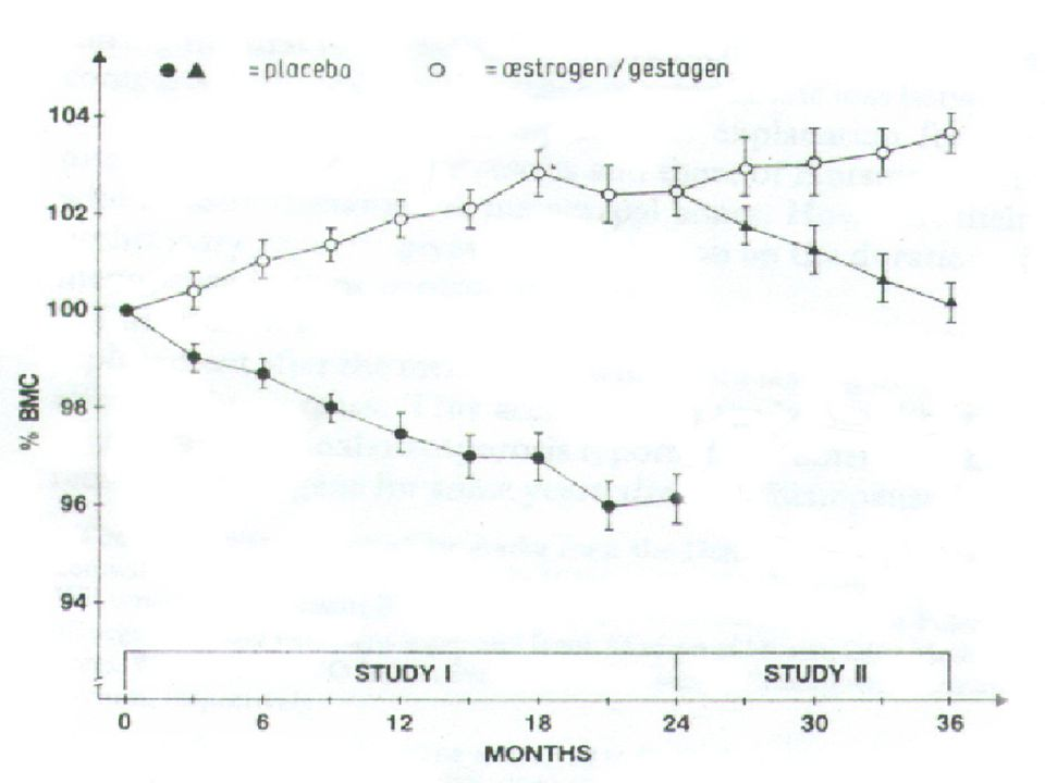 QUEST: STUDY PARAMETERS Bone quantity DXA: spine Bone quality (in vitro) Iliac crest bone biopsy Microcomputed tomography of biopsy specimen Bone quality (in vivo) : baseline, 12 and 24 months MRI: wrist, hip